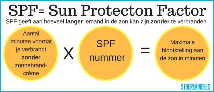 SPF: wat betekent Sun Protection Factor