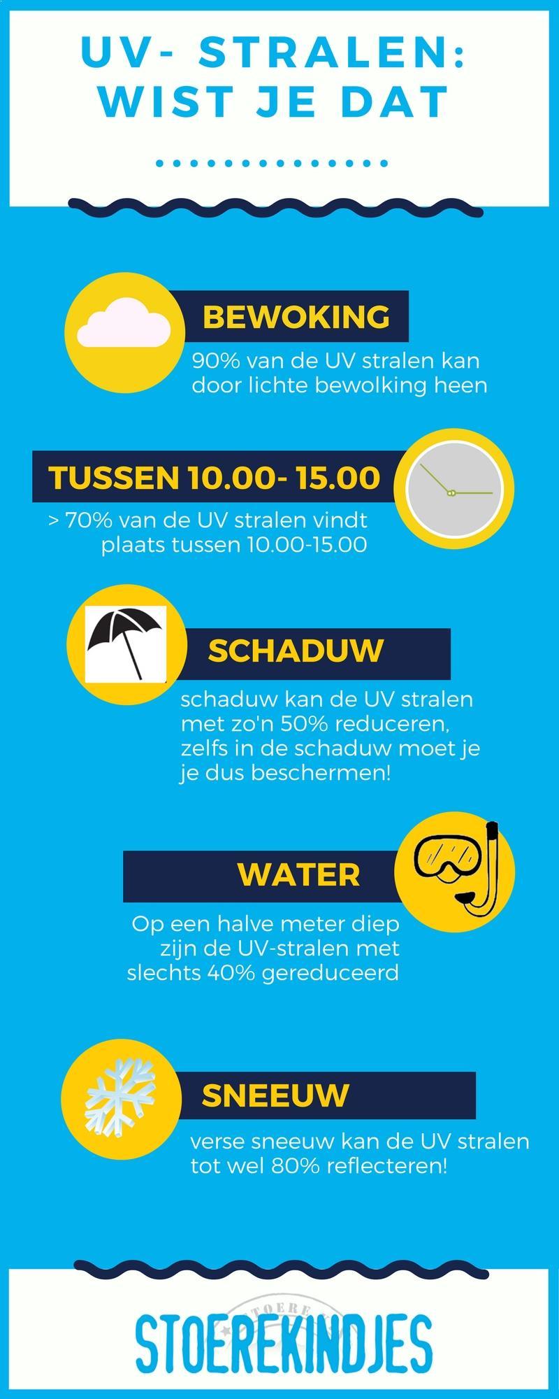 Over UV stralen: Wist je dat .....