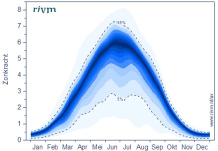 UV-index gemiddeld gedurende het jaar in NL