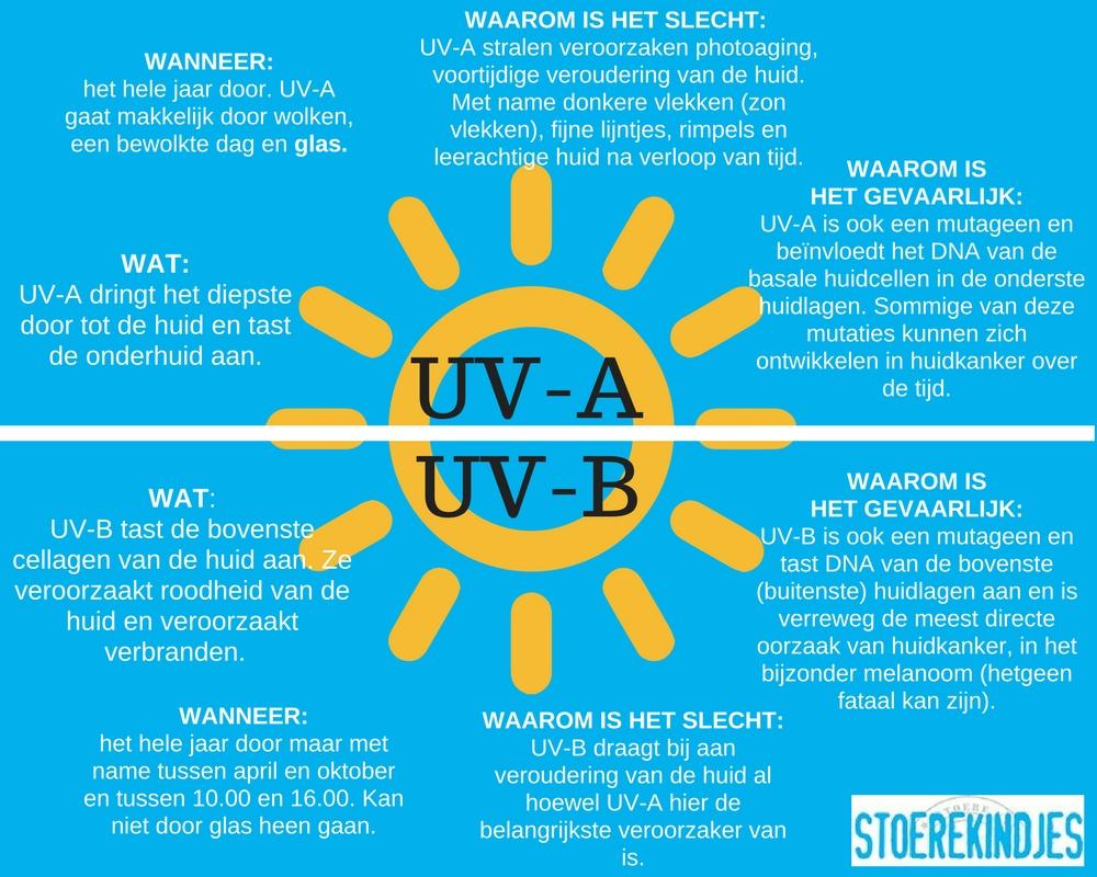 UV-A en UV-B stralen wat is het verschil